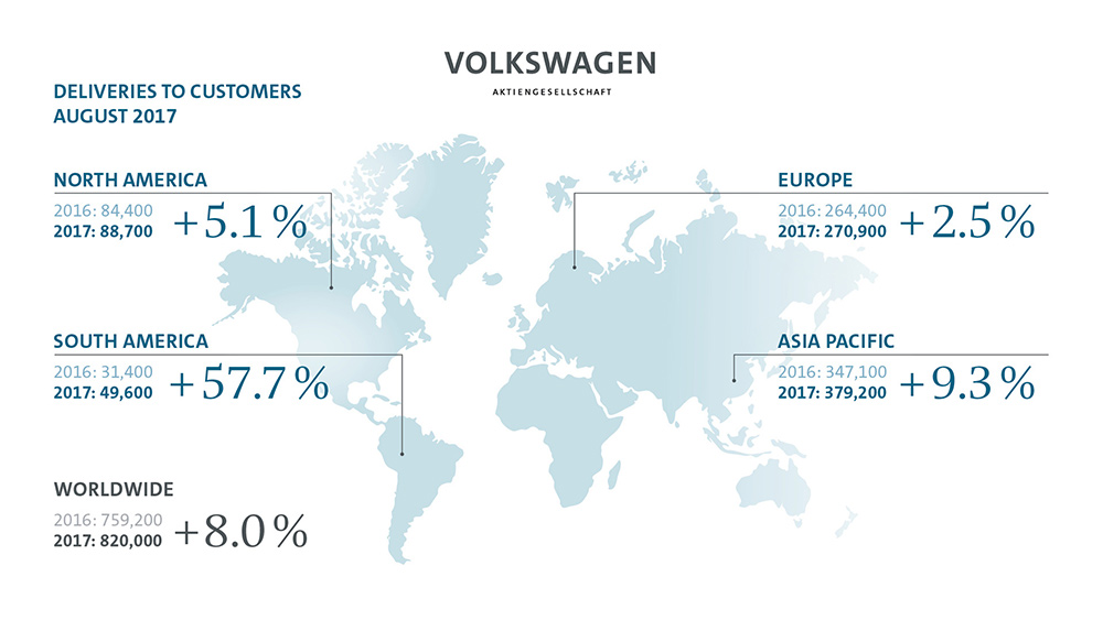 Volkswagen Group boosts deliveries in August