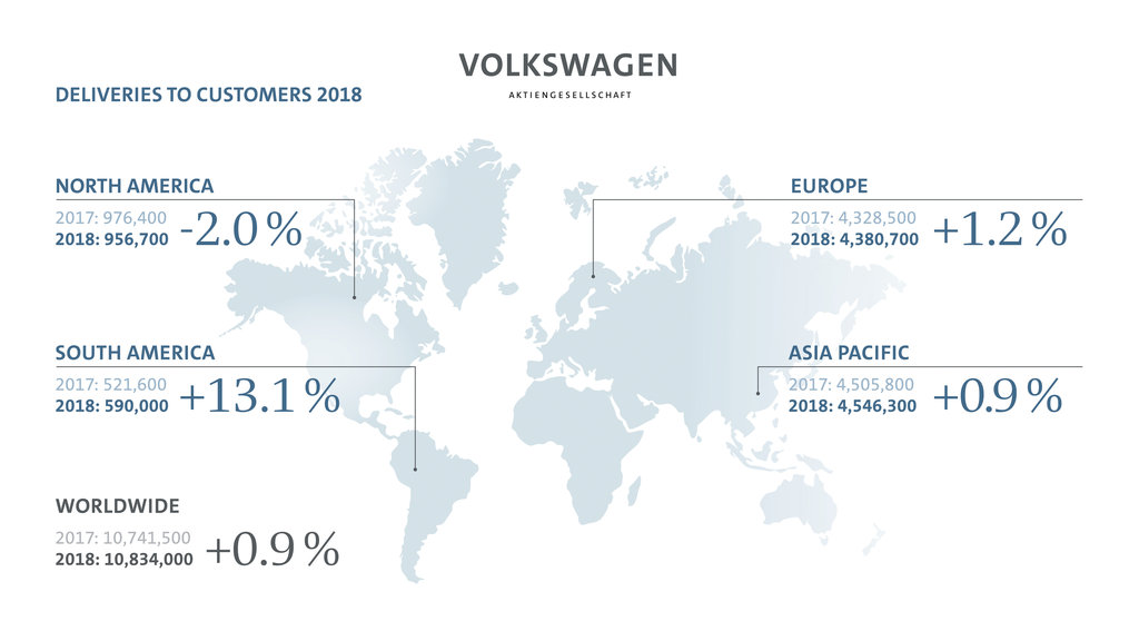 New delivery record for Volkswagen Group in 2018