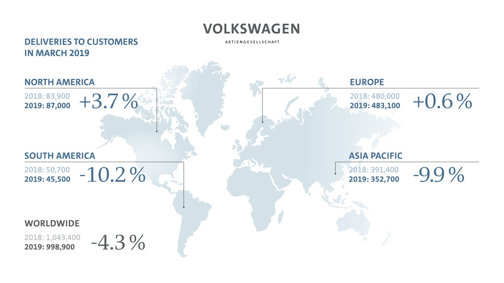 Volkswagen Group wins further market shares