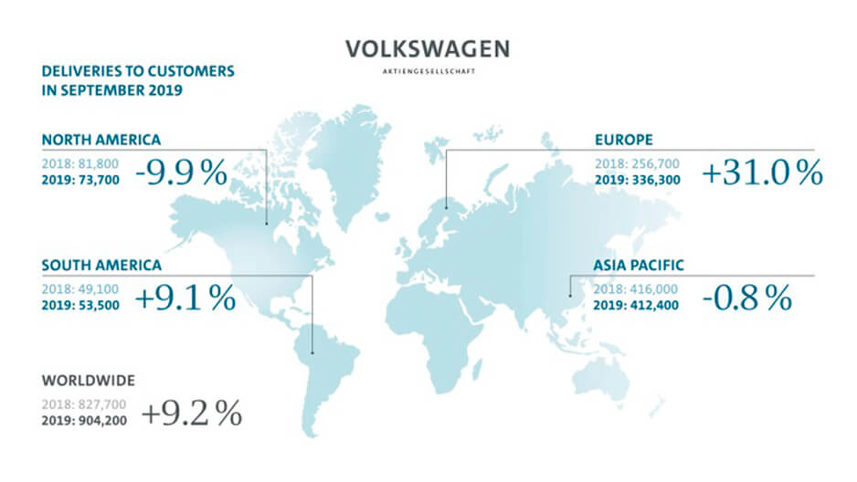 Volkswagen Group delivers more vehicles in Septemberи